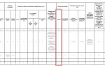 Создание плана-графика на основании плана закупок по 44-фз: как сформировать, какие сведения содержит, как разместить в еис?