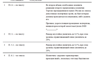 Протокол разногласий по 44-фз: образец документа, правила составления, сроки размещения в еис