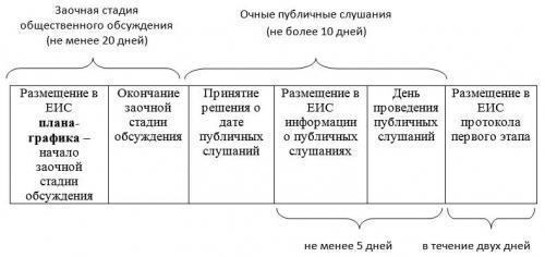 Обязательное общественное обсуждение закупок: порядок проведения и этапы процедуры