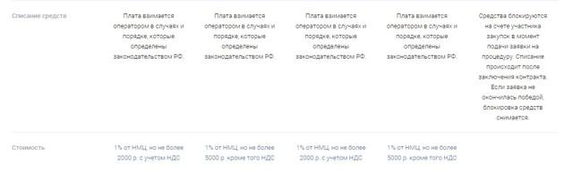 Закупки ПАО «Газпром»: положение, поиск тендеров, порядок участия, необходимые документы