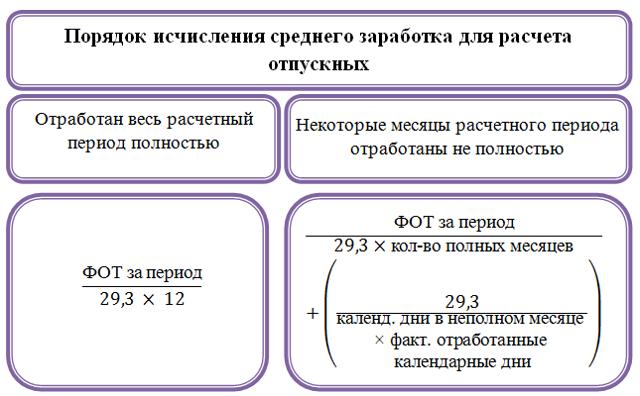 Расчет средней заработной платы: порядок и формула для исчисления, калькулятор-онлайн