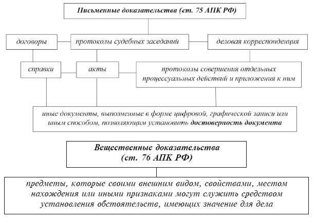 Фальсификация доказательств по гражданскому делу: понятие, правовое регулирование, ответственность и составление заявления