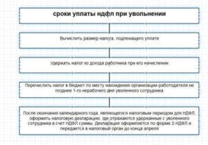 НДФЛ при увольнении сотрудника: срок перечисления, порядок уплаты налога с зарплаты, компенсации за неиспользованный отпуск и выходного пособия