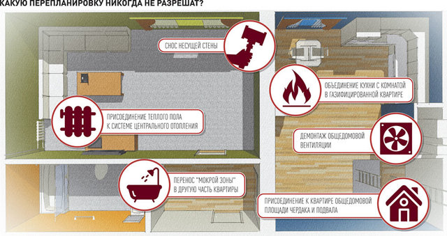 Перепланировка квартир: порядок согласования, документы, сроки