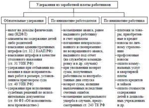 Удержания из заработной платы работников по ТК РФ: порядок установления ограничений