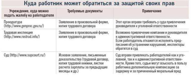 Претензия работодателю о невыплате заработной платы: форма, содержание и образец документа