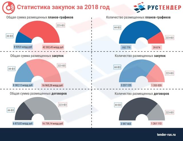 Закупки Центрального Банка Российской Федерации: как в них принять участие и где искать тендеры?