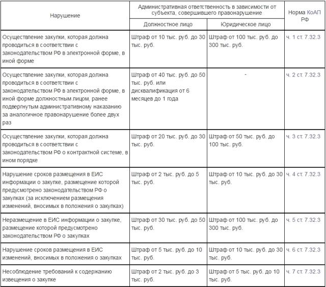 Как разместить протокол закупочной комиссии в ЕИС по 223-ФЗ? Срок публикации, образец документа, ответственность за нарушение