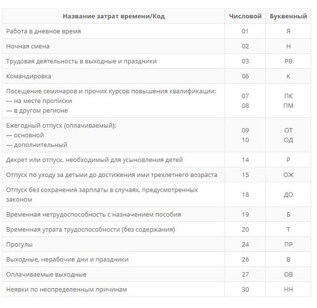 Обозначение больничного в табеле учета рабочего времени: алгоритм заполнения, основные коды