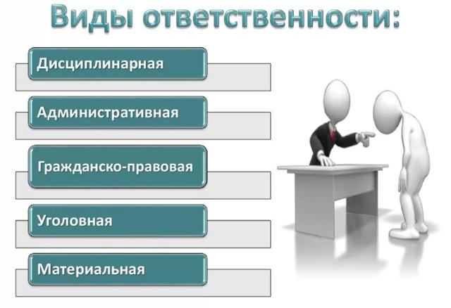Ответственность работодателя за нарушение трудового законодательства: уголовная, административная, дисциплинарная, материальная
