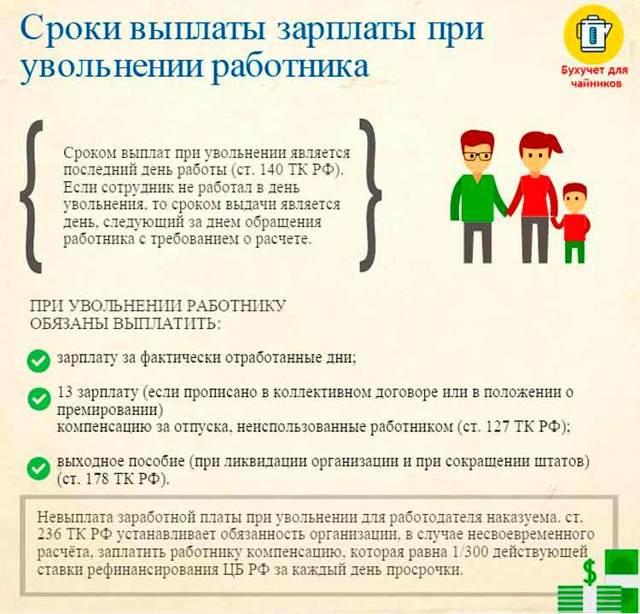Жалоба в трудовую инспекцию и исковое заявление в суд о невыплате заработной платы: образцы документов