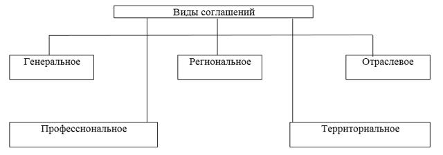 Коллективный договор и соглашение: общие черты и отличия правовых актов, их сравнительный анализ
