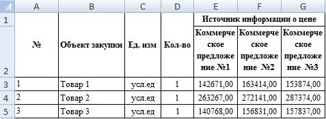 Методы определения НМЦК по 44-ФЗ: сопоставимых рыночных цен, тарифный, нормативный, проектно-сметный, затратный