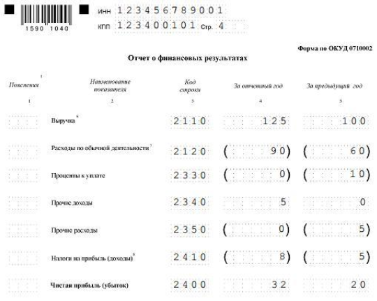 Декларация доходов ТСЖ при УСН: образец. Правила заполнения бухгалтерского баланса, особенности уплаты страховых взносов