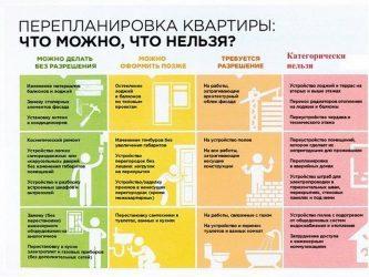 Узаконивание перепланировки комнаты в муниципальной и коммунальной квартире или общежитии