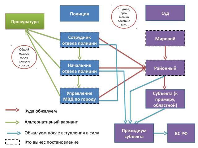 Глава 30 КоАП РФ: обжалование постановления об административном правонарушении, образец жалобы, восстановление пропущенного срока