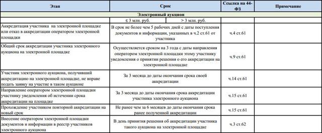 Порядок проведения электронного аукциона по 223-ФЗ: пошаговая инструкция, необходимые документы, сроки