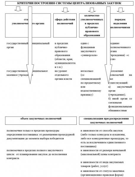 Централизованные и децентрализованные закупки по 44-ФЗ: понятие, плюсы и минусы, порядок проведения