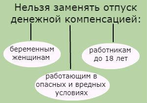 Приказ о компенсации за неиспользованный отпуск, в том числе при увольнении: образец оформления документа