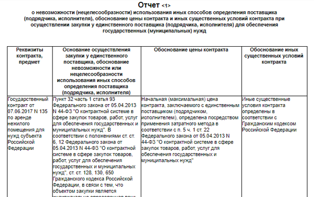 Единственный поставщик по 223-ФЗ: обоснование закупки, образец справки, порядок размещения информации в ЕИС