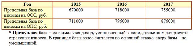 Расчет заработной платы работников: примеры с формулами, онлайн-калькулятор, страховые взносы и НДФЛ