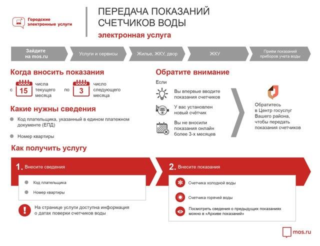 Передача показаний счетчика в УК для оплаты услуг ЖКХ: способы и порядок внесения платежа