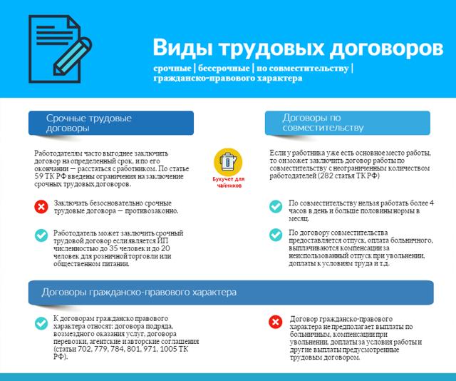 Гарантии сотрудника и работодателя при заключении трудового договора, а также механизмы их защиты