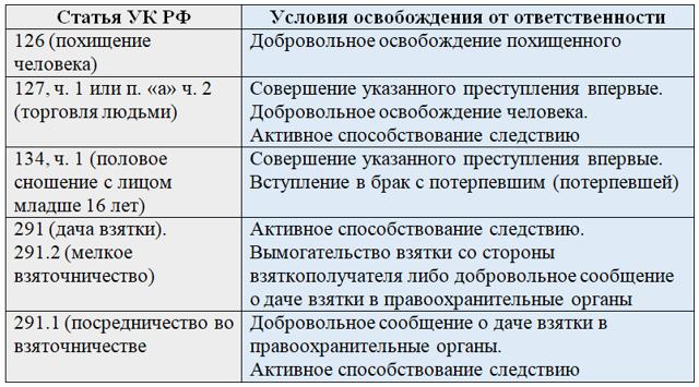 Основания для освобождения от уголовной ответственности согласно статьям 76, 78, 81 УК РФ: срок давности