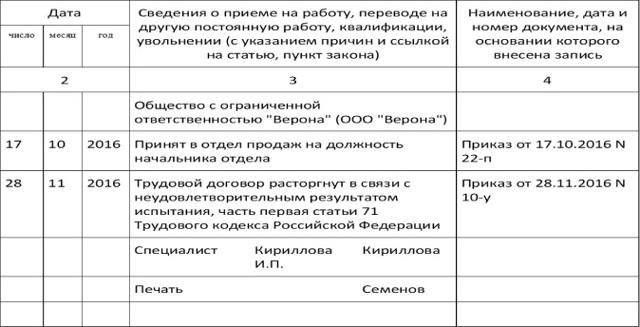 Расторжение трудового договора на испытательном сроке: условия и причины, порядок действий, выплаты