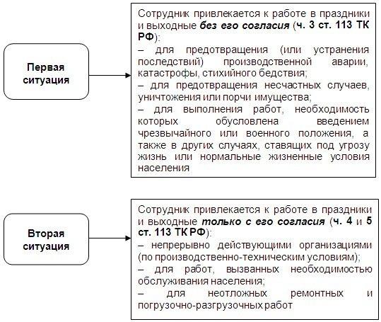 Оплата труда в выходные и праздничные дни по ТК РФ: правовое регулирование, особенности начисления