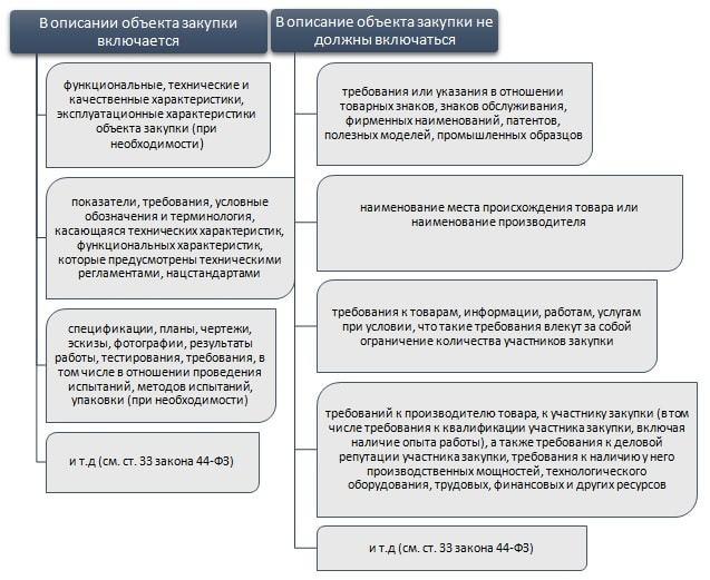 Объект закупки по 44-ФЗ: понятие, характеристики, правила описания и возможность изменения его характеристик