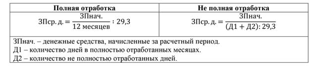 Ежегодный оплачиваемый отпуск по Трудовому кодексу РФ: порядок предоставления, перенос и продление, продолжительность