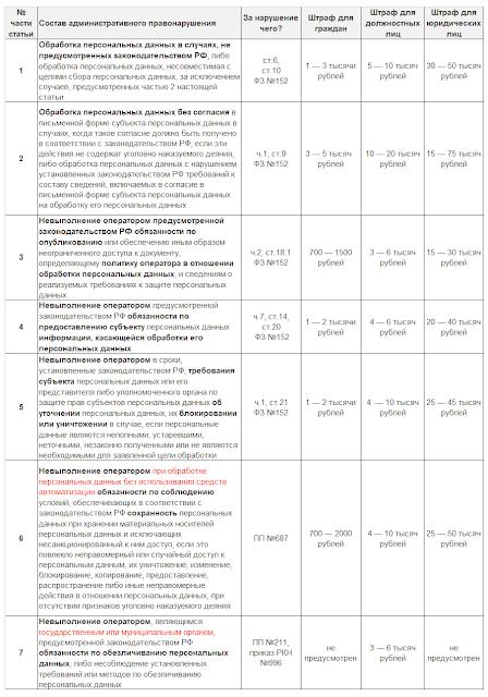 Нарушение обработки персональных данных: административная ответственность и размеры штрафов по КоАП РФ