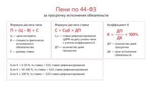 Постановление Правительства РФ №1042: правила расчета штрафных санкций и пеней за нарушение 44-ФЗ