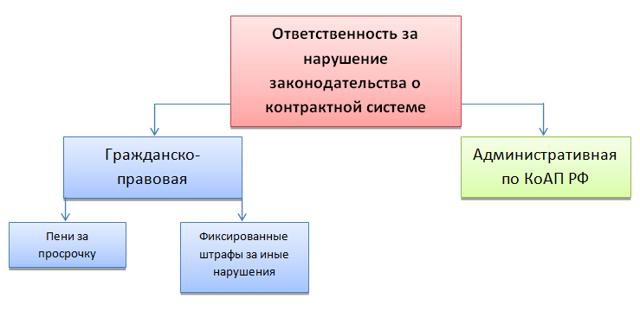 Ненадлежащее исполнение контракта поставщиком по 44-ФЗ: виды нарушений, размер ответственности исполнителя