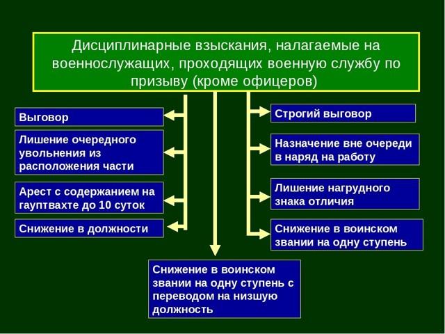 Дисциплинарная ответственность государственных служащих: виды, условия применения и правила наложения взысканий