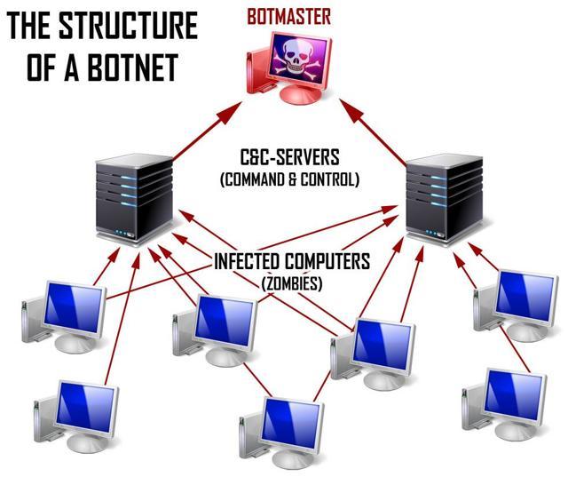 Что такое ботнет? Примеры вредоносного вируса и ответственность за киберпреступность в сети