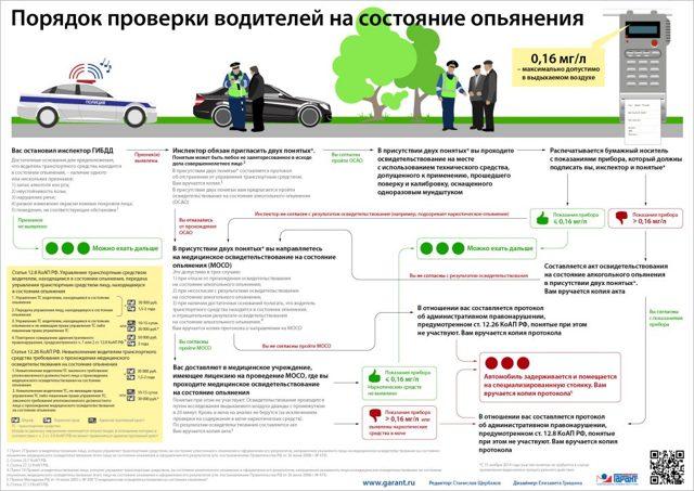 Статья 12.26.1 КоАП РФ: ответственность за отказ от медицинского освидетельствования на состояние алкогольного или наркотического опьянения