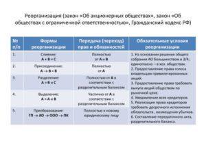 ЖСК и ТСЖ: сходства и отличия, сравнительная таблица, пошаговая инструкция реорганизации из одной формы объединения в другую