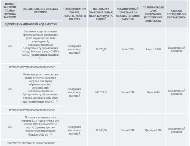 Особые закупки по 44-ФЗ: отличия от специализированных, составление план-графика, пошаговая инструкция размещения в ЕИС