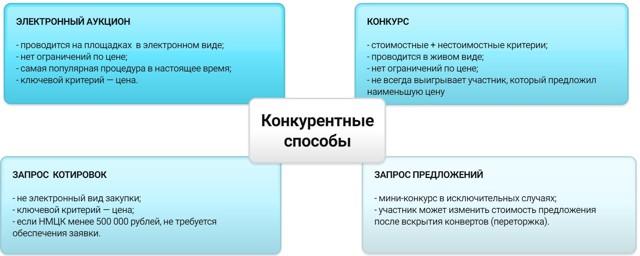 Основные виды закупок: конкурентные и неконкурентные способы, правила и особенности осуществления