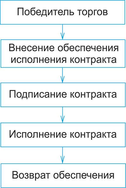 Возврат обеспечения контракта по 44-ФЗ: порядок процедуры, сроки, алгоритм действий