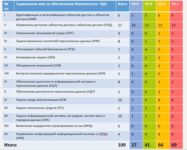 Положения 152 ФЗ о защите персональных данных работников в организации: правила обработки, хранения и уничтожения информации, обязательство о неразглашении