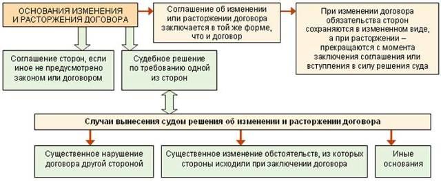 Трудовой договор: понятие, стороны соглашения, содержание и образец бланка, порядок заключения и расторжения