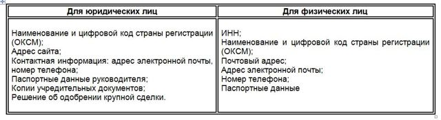 Единый реестр участников закупок по 44-ФЗ: порядок регистрации и размещения информации в ЕРУЗ
