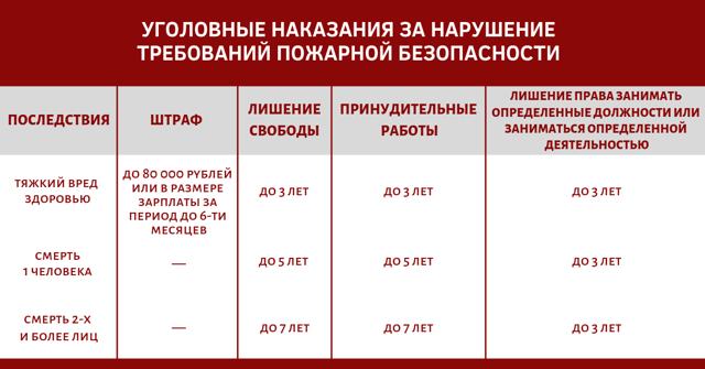 Предписания по пожарной безопасности собственникам квартир: образец документа. Меры ответственности по статье 219 УК РФ