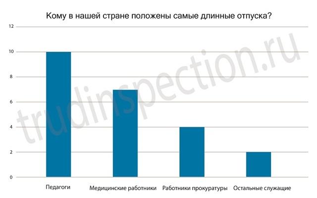 Кому положен удлиненный оплачиваемый отпуск по ТК РФ? Продолжительноть, порядок оформления и разделения